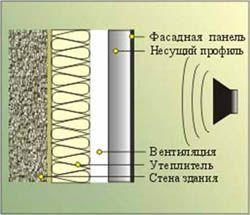звукоизоляция стен Тюмень